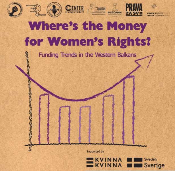 Gdje je novac za ženska prava?